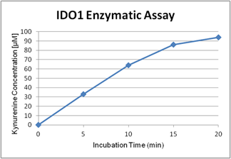 IDO1 (human) (Highly Active) Enzymatic Activity